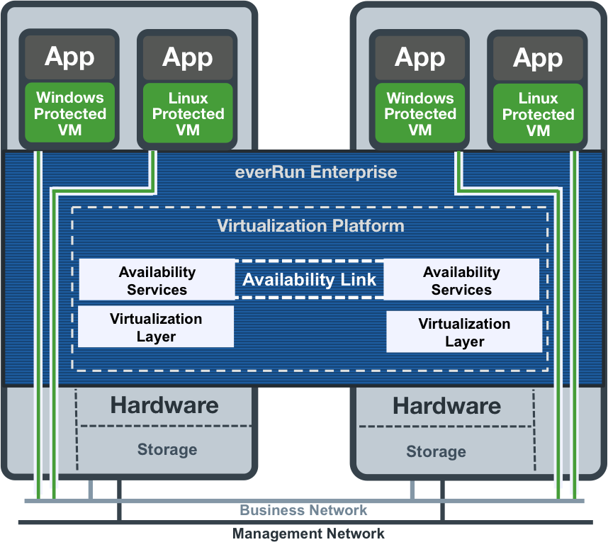 Availability Services Architecture