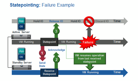 Statepointing-Fail