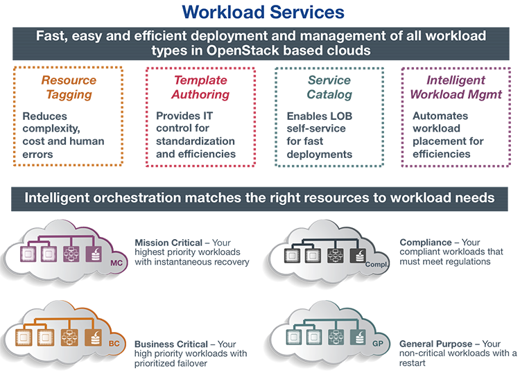 Workload Services